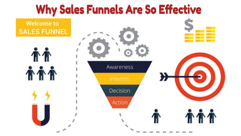sales funnels profit-marketer.com