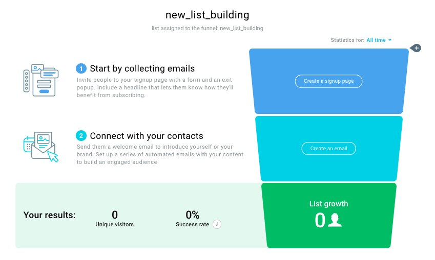 Example of a simple list building funnel created in GetResponse Conversion Funnels